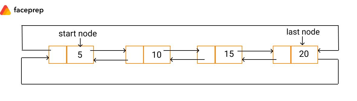 singly circular linked list