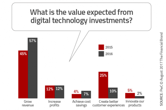 https://thefinancialbrand.com/wp-content/uploads/2017/08/What_is_the_value_expected_from_digital_technology_investments-565x375.png