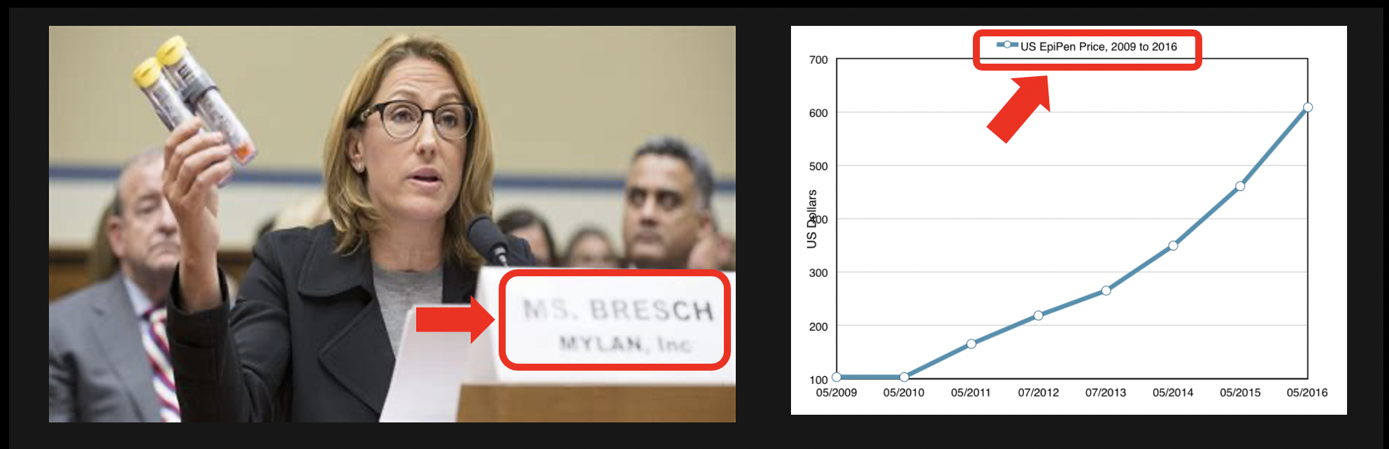 Ms Bresch and the Mylan Epipen. Follow the money to see how big donors influence politicians to get laws passed that make them even richer - and block bills like Build Back Better that help working Americans.