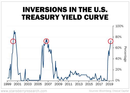 О проценте инверсии кривой доходности