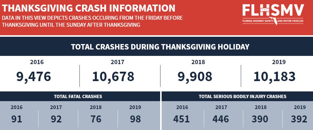 Thanksgiving Crash Data