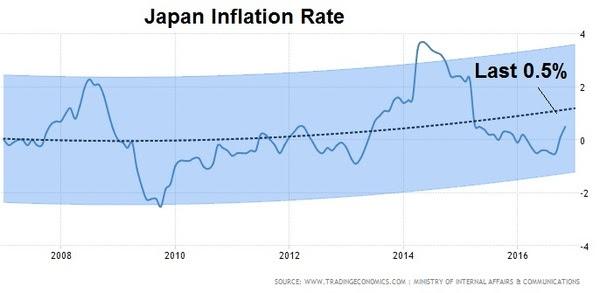 jan9 jn inflation