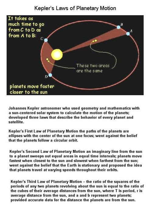 Fig 8 Kepler's Three Laws