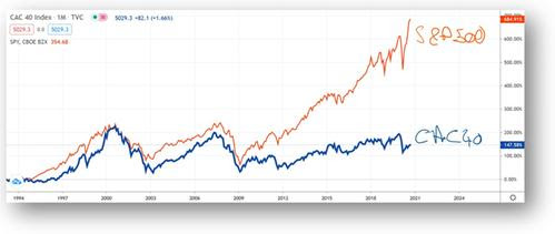 CAC40 vs S&P 500