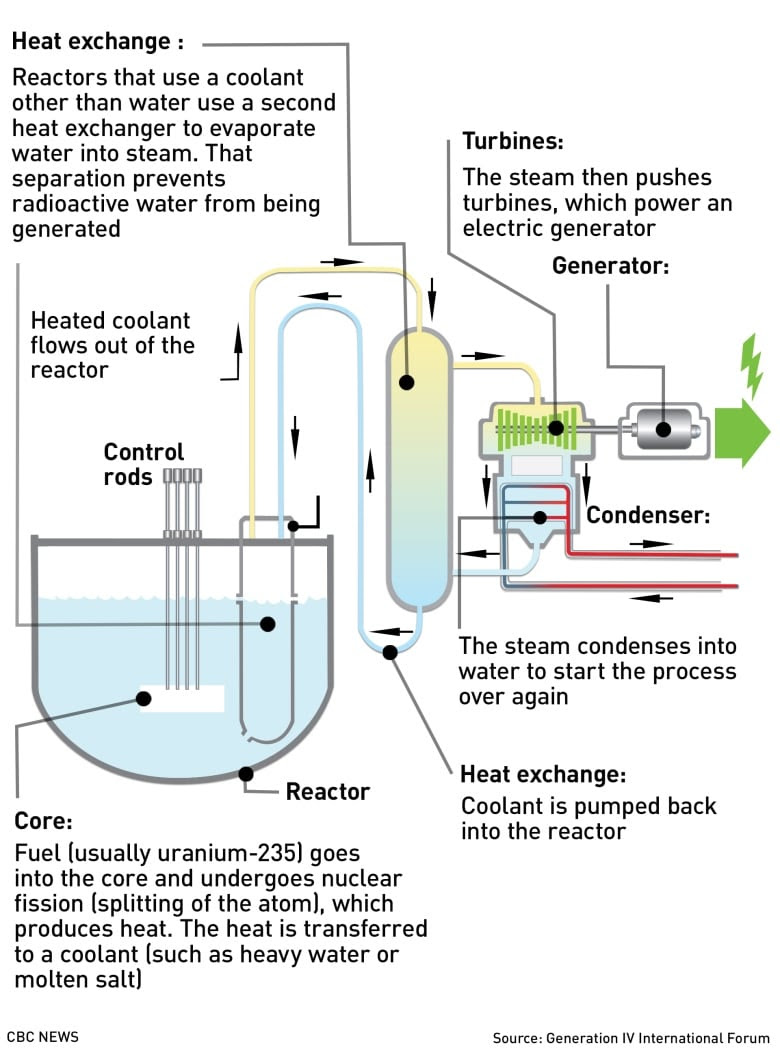 Image result for small modular reactors