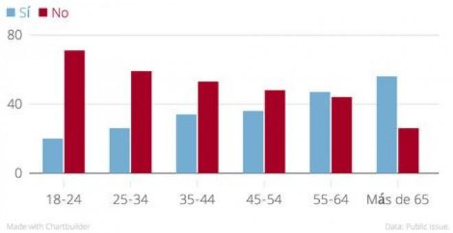 Gráfica realizada a partir de los datos de la firma encuestadora Public Issue, que cifró los resultados del referéndum sobre la base de los grupos sociales.