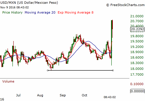Shedding Light on the Mexican Peso – T3 Live
