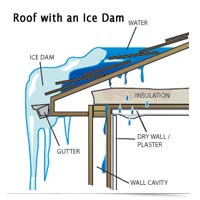 Image of ice dam