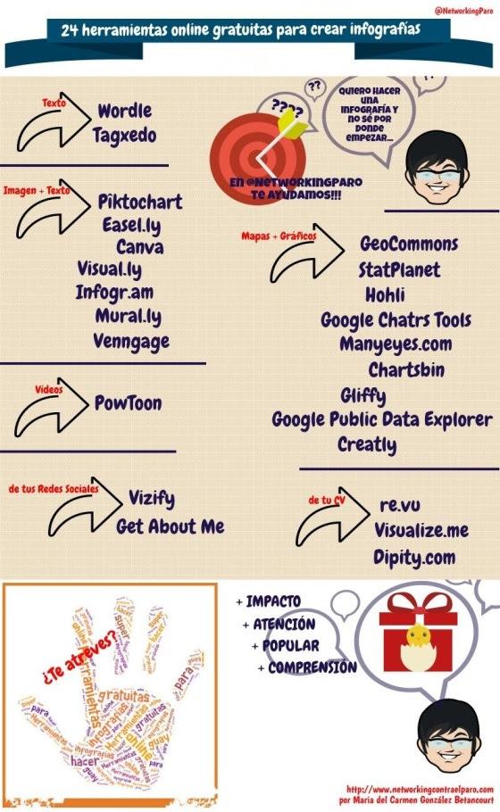 24 herramientas online gratuitas para hacer infografías