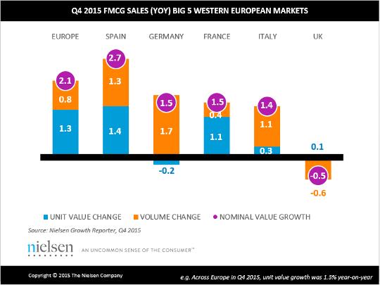 Big 5 Western European Markets