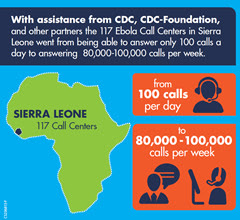 Infographic of the week: Ebola call center in Sierra Leone