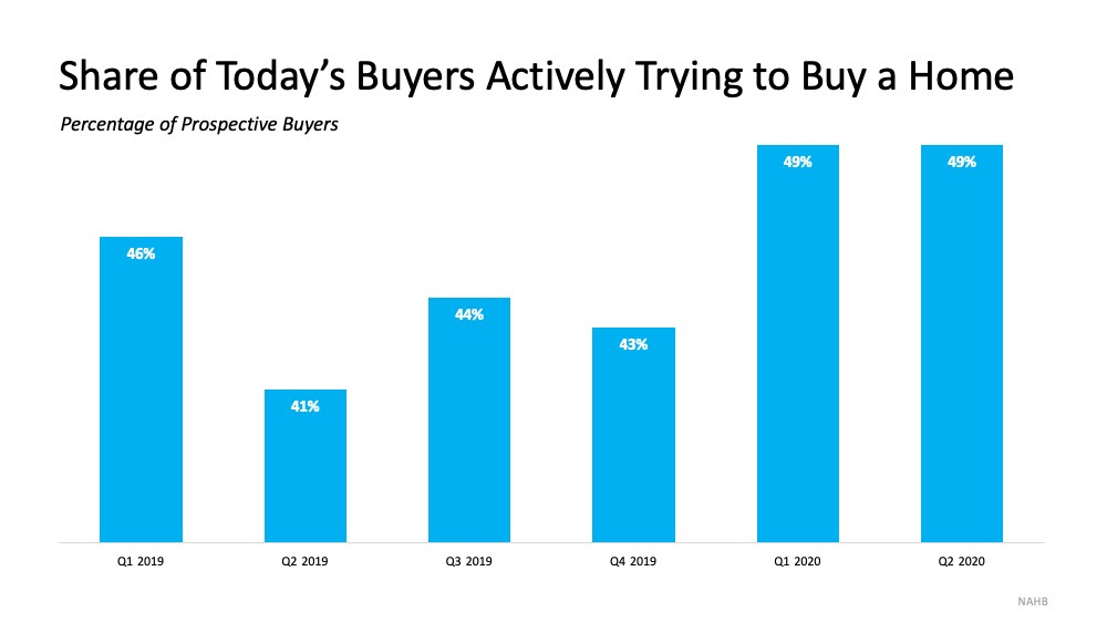 Today's Buyers Are Serious about Purchasing a Home | MyKCM