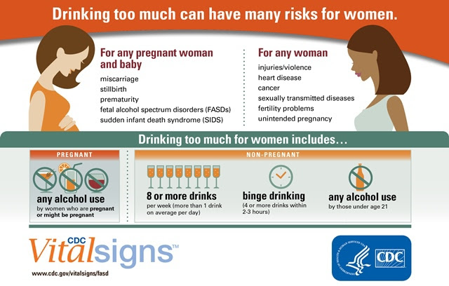 CDC Vital Signs: Alcohol & Pregnancy