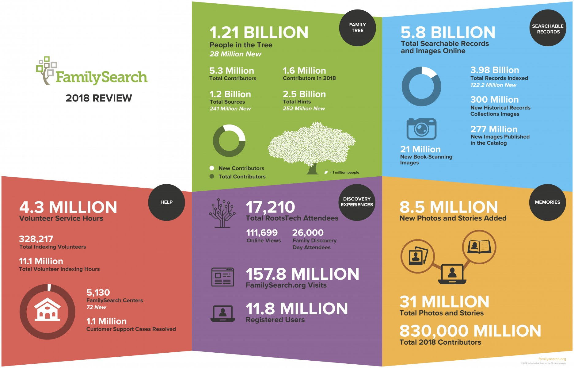 FamilySearch 2018 Year-in-Review Infographics