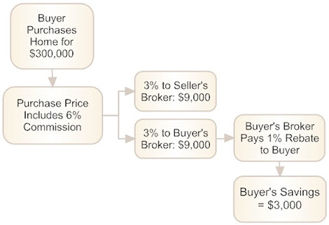 Flowchart: Buyer purchases home for $300,000