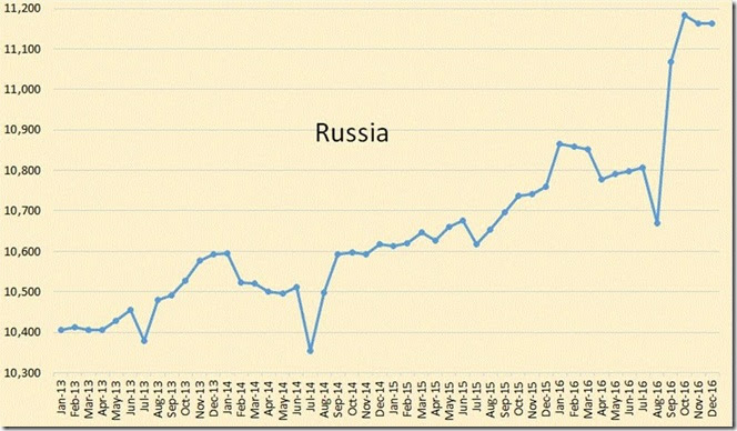 January 20 2017 Russian oil production