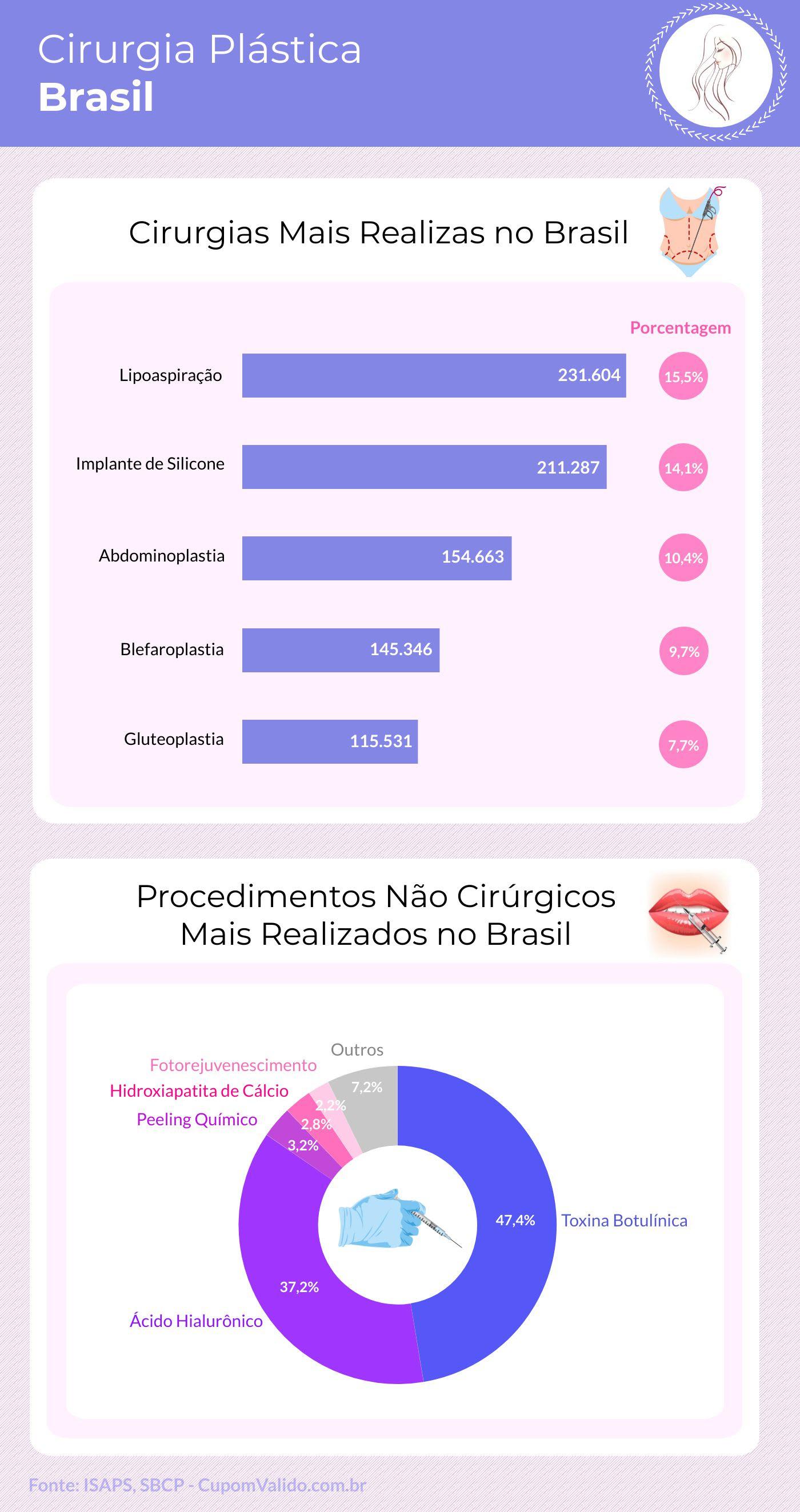 Brasileiros ficam em 1º lugar em cirurgia plástica no mundo 2