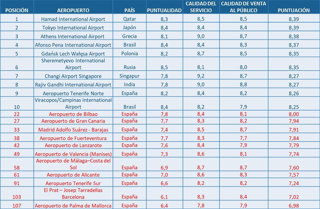 Ranking AirHelp 2019