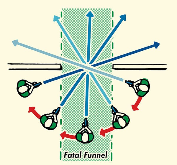 how to clear a home of an intruder fatal funnel illustration