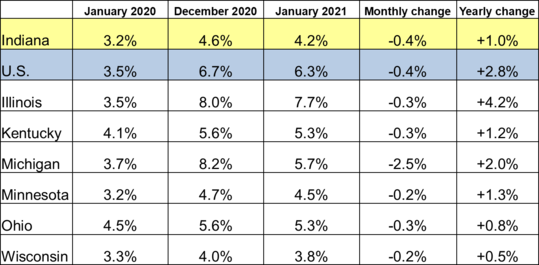 January 2021 Midwest Unemployment Rates
