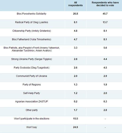 poll_table