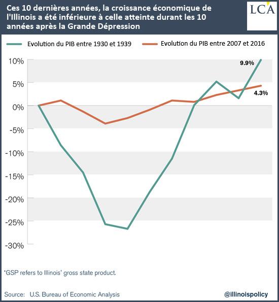 Ces 10 dernières années, la croissance économique de l'Illinois a été inférieure à celle atteinte durant les 10 années après la Grande Dépression