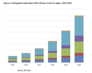 Global Mobile Data 2015 - 2020