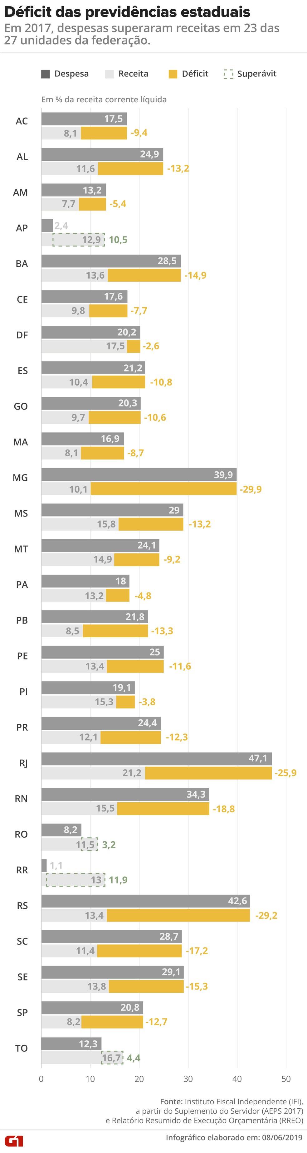 Déficit das previdências estaduais — Foto: Infografia: Diana Yukari/G1