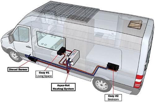 125DN Van Layout