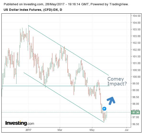 Índice dólar diario