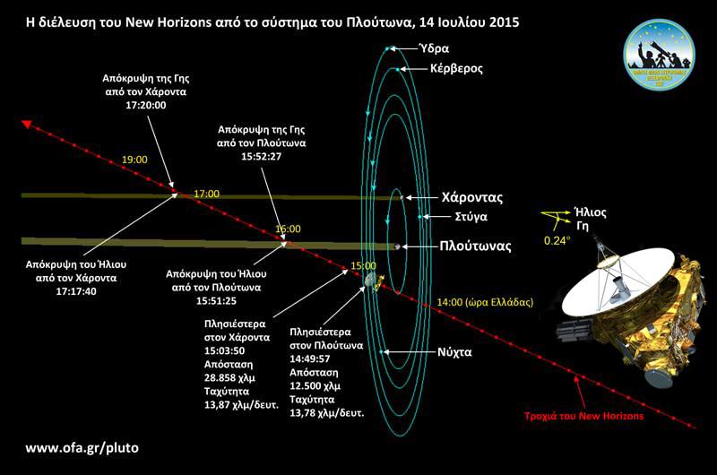 New Horizons: η πρώτη αποστολή στο σύστημα του Πλούτωνα και στην Ζώνη Kuiper