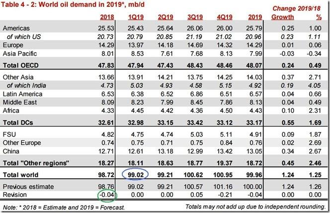 February 2019 OPEC report global oil demand