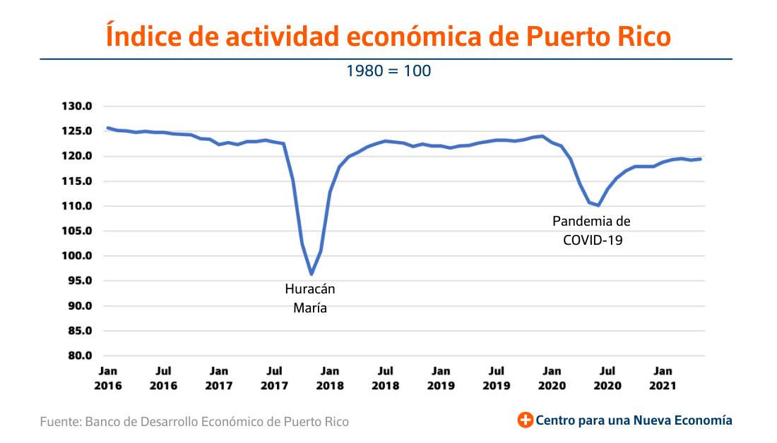 Índice actividad económica Puerto Rico