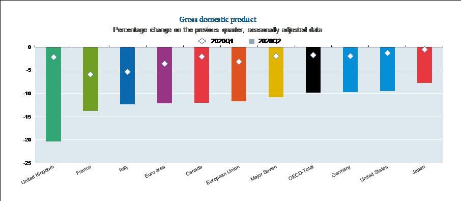 Q2 2020 GDP chart.jpg