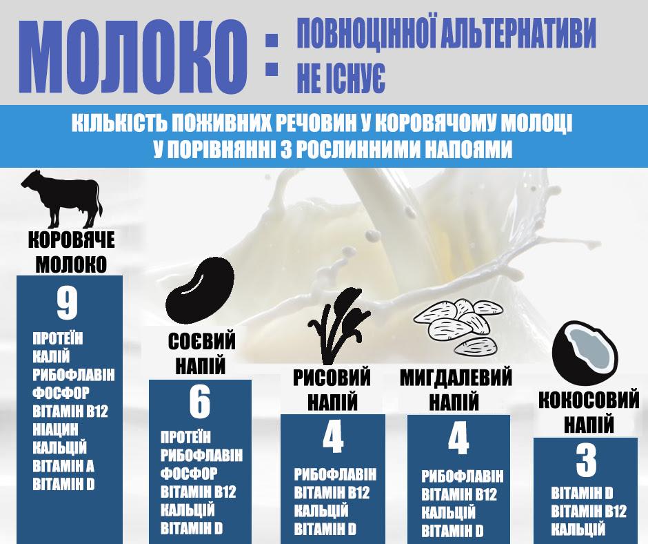АВМ: Коров'яче молоко не можна замінити!