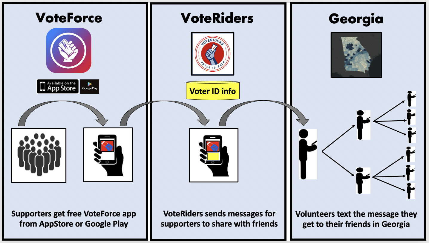 How VoteRiders uses VoteForce to help voters in Georgia with Vote ID info