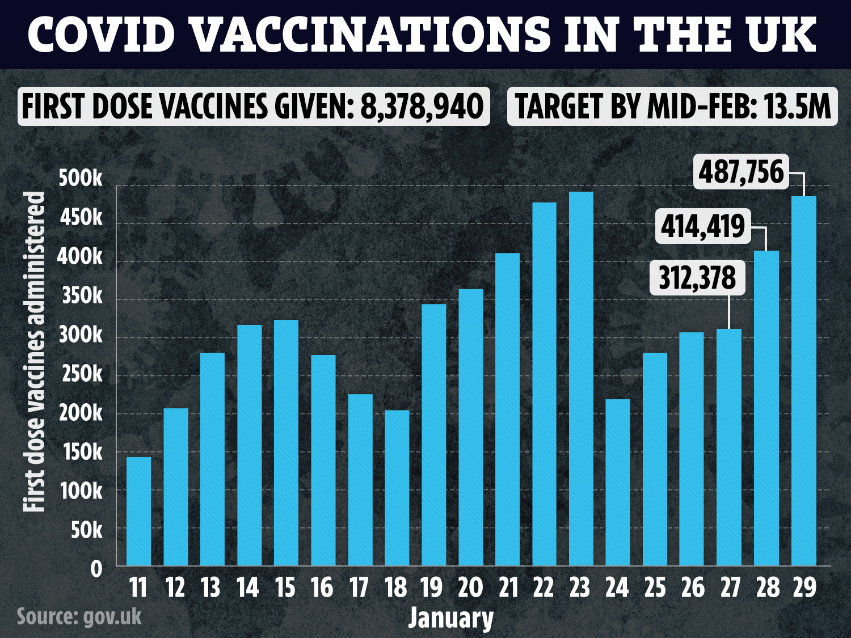 Até hoje, 8,38 milhões de britânicos receberam pelo menos uma vacina - incluindo 57 por cento dos quatro primeiros grupos prioritários