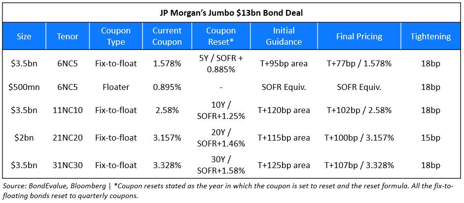 JPM Jumbo Bond - Apr 2021