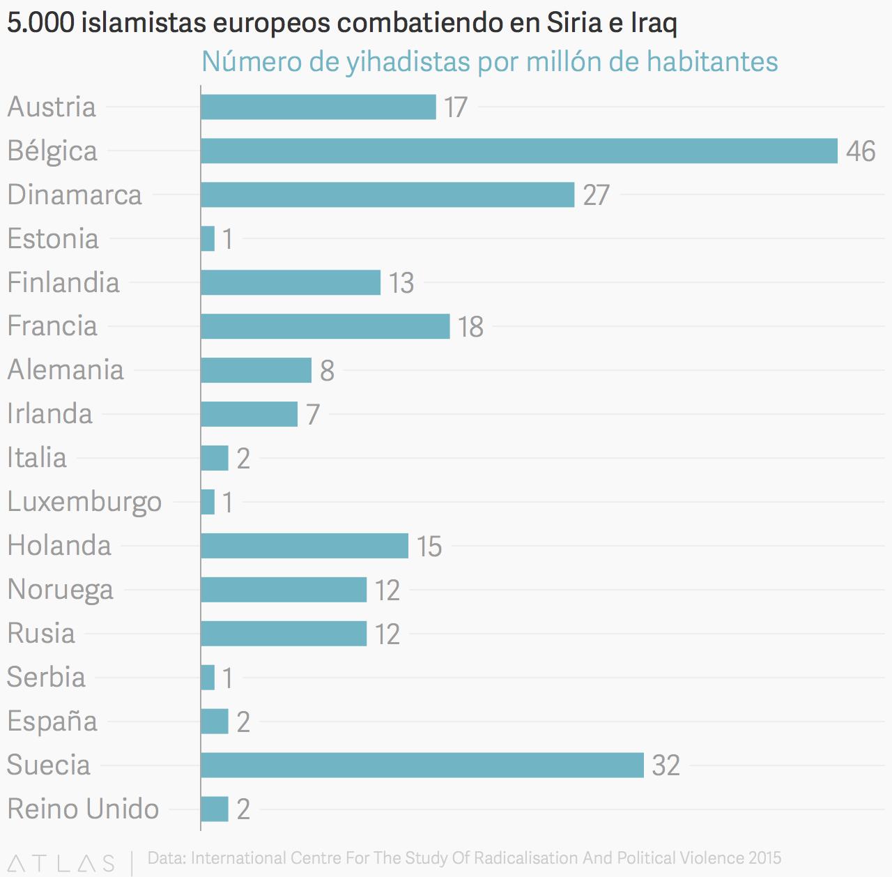 YihadistasEuropeos-ICSR.png