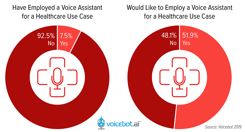 Graphs: Voice Assistant Usage in Healthcare