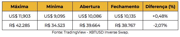 Tabela preço do bitcoin