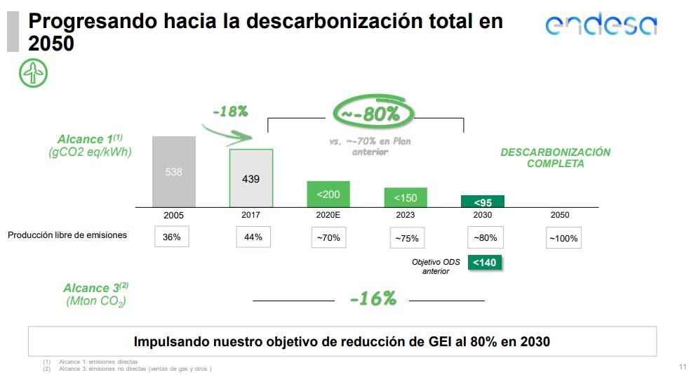 Texto alternativo generado por el equipo: Progresando hacia la descarbonización total en  2050  Alcance  (gC02 eq/kWh)  Producción libre de enisiones  Alcance 32)  (Mton CO»  2005  36%  439  2017  vs. --70% en Plan  el 50  2020E  2023  DESCARBONIZACIÓN  COMPLETA  2050  -100%  €95  2030  «140  Impulsando nuestro objetivo de reducción de GEI al 80% en 2030