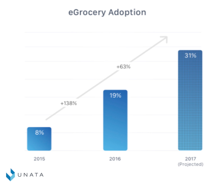 Annual Unata Forecast reveals 1 in 3 shoppers will order groceries online in 2017
