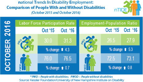 National Trends in Disability Employment: Comparison of People with & without Disabilities (October 2015 & October 2016)