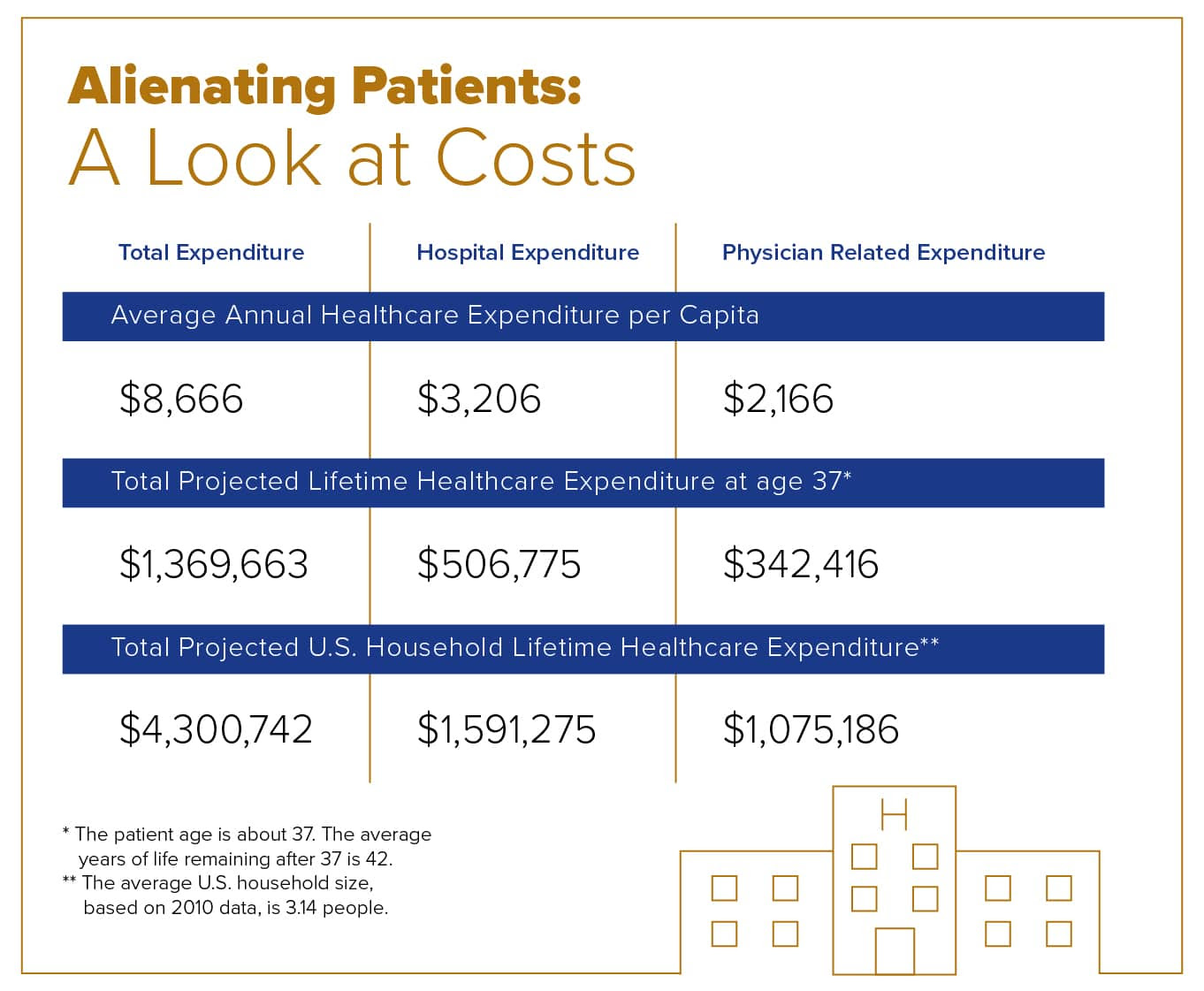 A breakdown of the cost of alienating patients.
