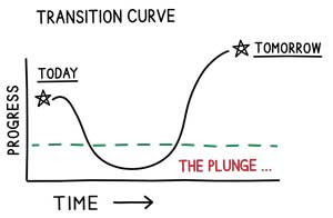 transition-curve-greg-chambers