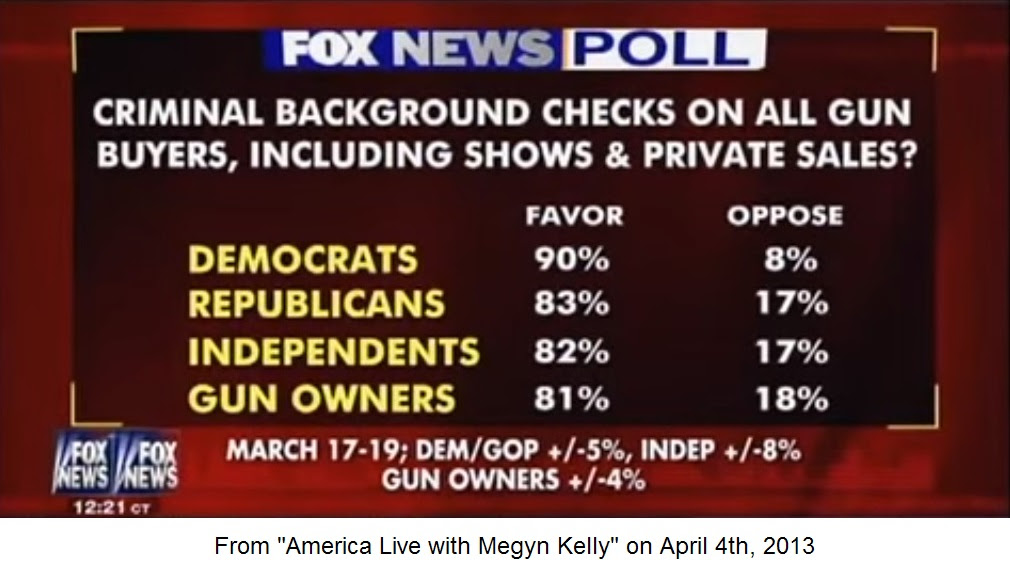 Criminal Background Check Survey by Fox News