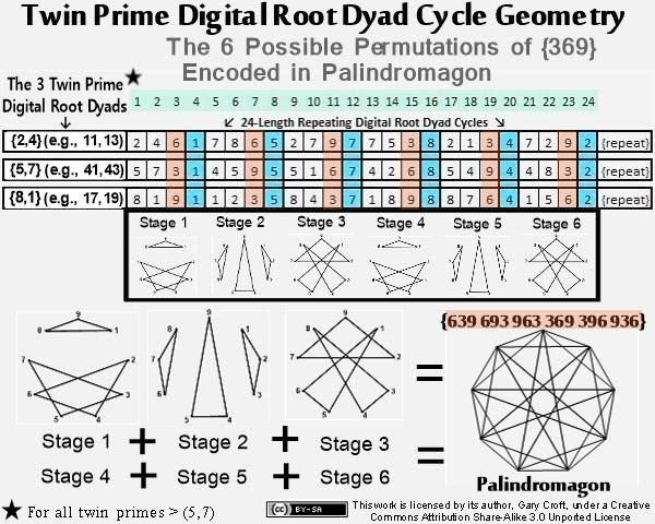 Números primos gémeos raiz digitais de Progressão geométrica