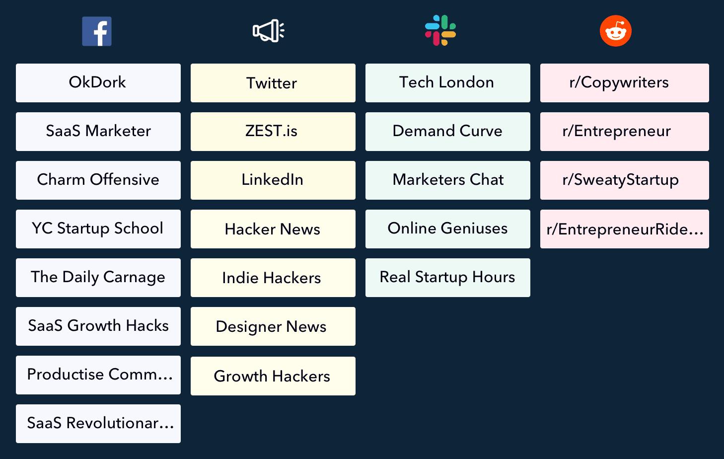 Online marketing groups