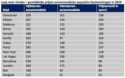 Gemiddelde prijzen accommodaties populaire bestemmingen in 2016